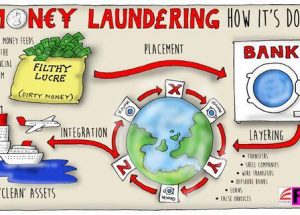 Money laundering Black Money,